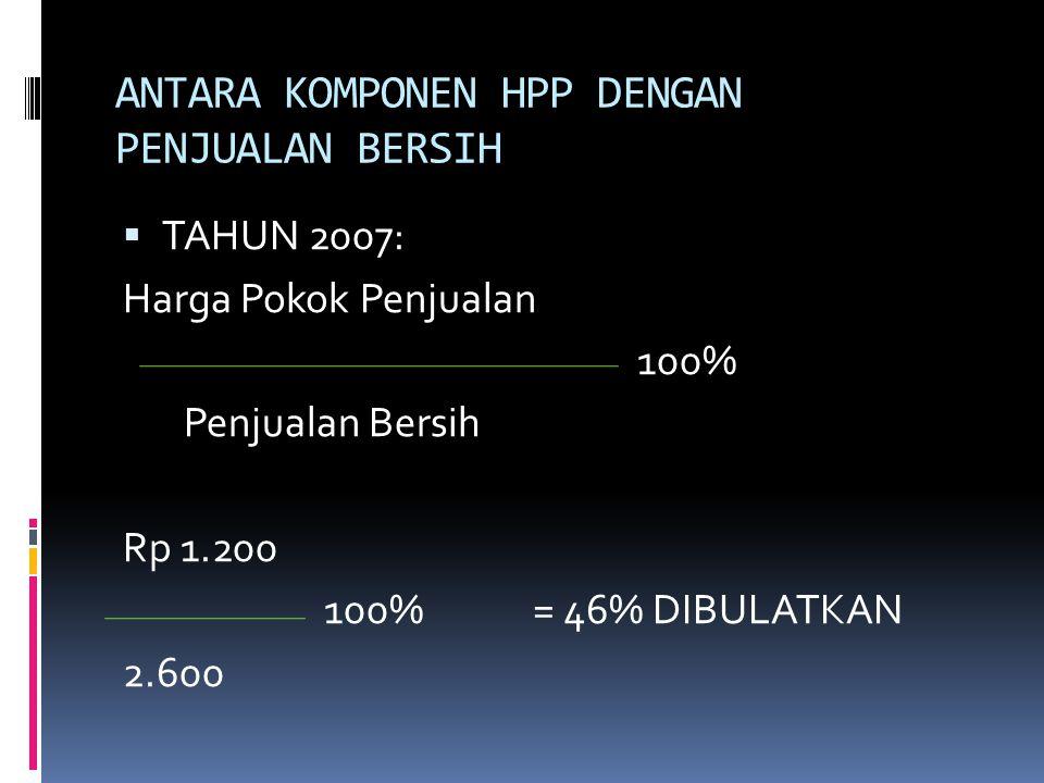 ANTARA KOMPONEN HPP DENGAN PENJUALAN BERSIH  TAHUN 2007: Harga Pokok Penjualan 100% Penjualan Bersih Rp 1.200 100%= 46% DIBULATKAN 2.600