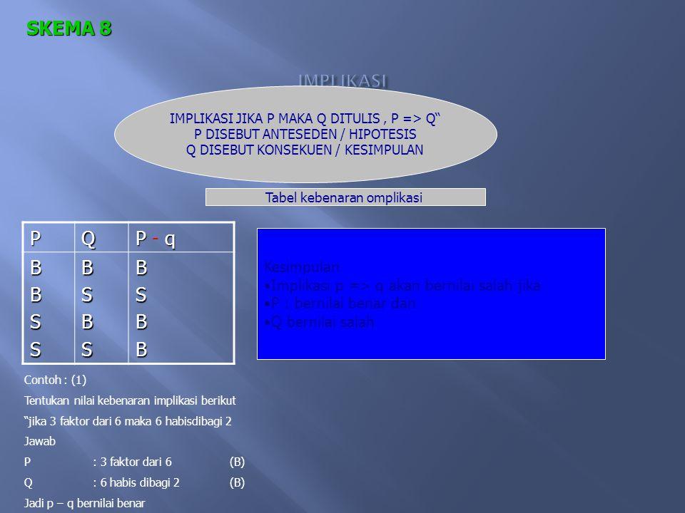 PQ P q P ۸ q P q P V q ~ P ~ Q ~ ( P q) ~ ( P ۸ q) ~ ( P q) ~ ( P V q) ~ P ~ q ~ P ۸ ~ q ~(~ P ~ q) ~(~ P ۸ ~ q) ~ P ~ q ~ P v ~ q ~(~ P ~ q) ~(~ P v