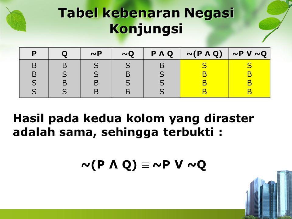 Tabel kebenaran Negasi Konjungsi PQ~P~QP Λ Q~(P Λ Q)~P V ~Q BBSSBBSS BSBSBSBS SSBBSSBB SBSBSBSB BSSSBSSS SBBBSBBB SBBBSBBB