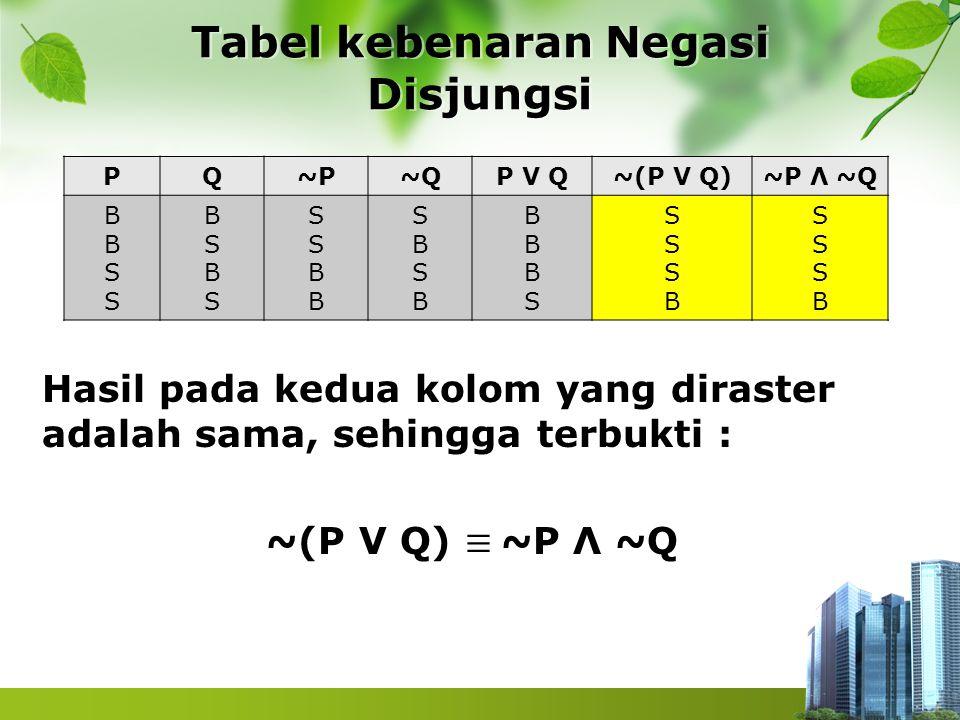 Tabel kebenaran Negasi Disjungsi PQ~P~QP V Q~(P V Q)~P Λ ~Q BBSSBBSS BSBSBSBS SSBBSSBB SBSBSBSB BBBSBBBS SSSBSSSB SSSBSSSB