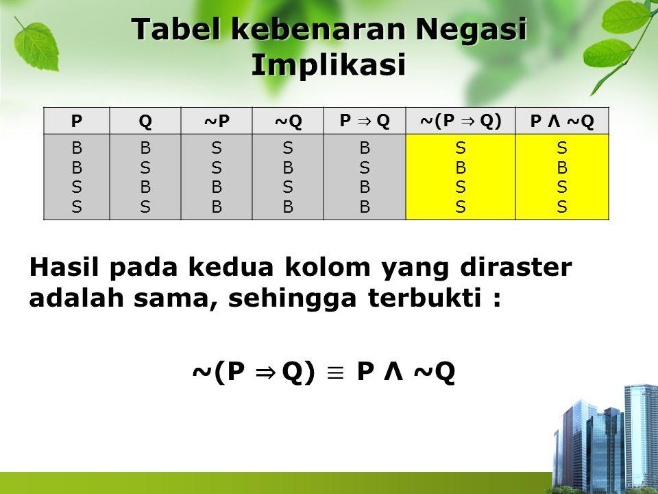 Tabel kebenaran Negasi Implikasi PQ~P~Q P ⇒ Q~(P ⇒ Q) P Λ ~Q BBSSBBSS BSBSBSBS SSBBSSBB SBSBSBSB BSBBBSBB SBSSSBSS SBSSSBSS