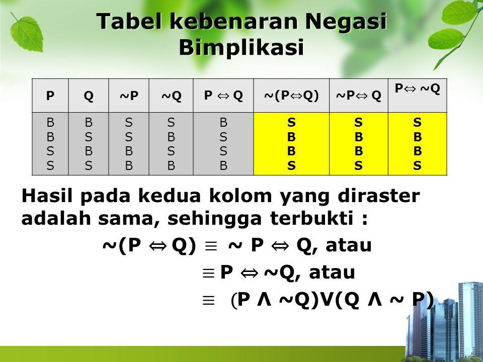 Tabel kebenaran Negasi Bimplikasi PQ~P~Q P ⇔ Q~(P ⇔ Q)~P ⇔ Q P ⇔ ~Q BBSSBBSS BSBSBSBS SSBBSSBB SBSBSBSB BSSBBSSB SBBSSBBS SBBSSBBS SBBSSBBS