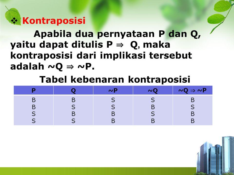  Kontraposisi Apabila dua pernyataan P dan Q, yaitu dapat ditulis P ⇒ Q, maka kontraposisi dari implikasi tersebut adalah ~Q ⇒ ~P. Tabel kebenaran ko