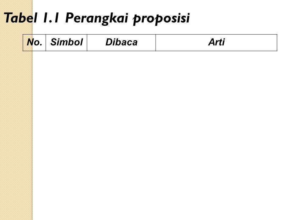 No.SimbolDibacaArti Tabel 1.1 Perangkai proposisi