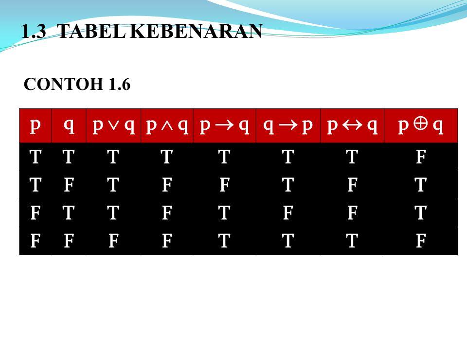 1.3 TABEL KEBENARAN CONTOH 1.6