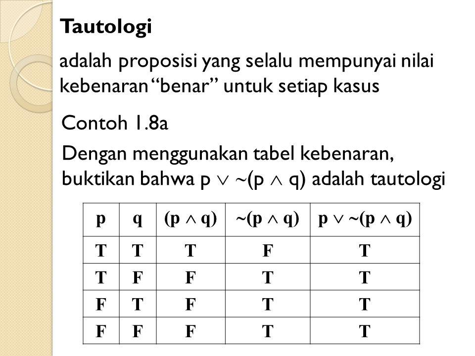 Tautologi adalah proposisi yang selalu mempunyai nilai kebenaran benar untuk setiap kasus Contoh 1.8a Dengan menggunakan tabel kebenaran, buktikan bahwa p   (p  q) adalah tautologi pq (p  q)  (p  q)p   (p  q) TTTFT TFFTT FTFTT FFFTT