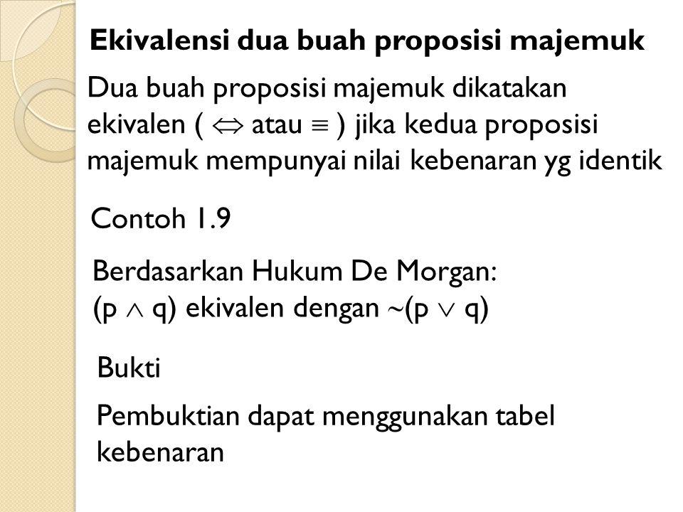 Ekivalensi dua buah proposisi majemuk Dua buah proposisi majemuk dikatakan ekivalen (  atau  ) jika kedua proposisi majemuk mempunyai nilai kebenaran yg identik Contoh 1.9 Berdasarkan Hukum De Morgan: (p  q) ekivalen dengan  (p  q) Bukti Pembuktian dapat menggunakan tabel kebenaran