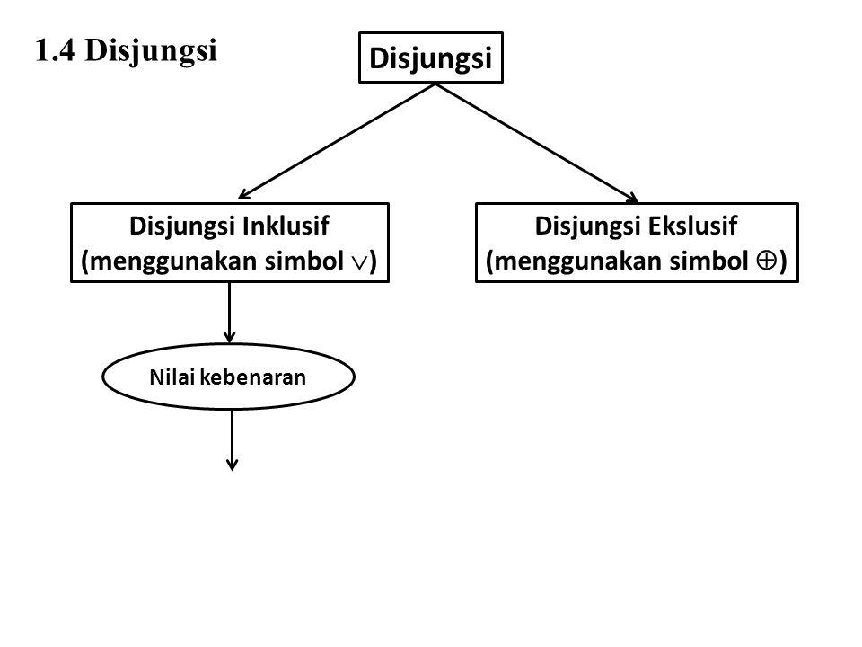 Disjungsi Disjungsi Inklusif (menggunakan simbol  ) Disjungsi Ekslusif (menggunakan simbol  ) Nilai kebenaran T jika setidak-tidaknya ada satu proposisi tunggal yang bernilai benar 1.4 Disjungsi