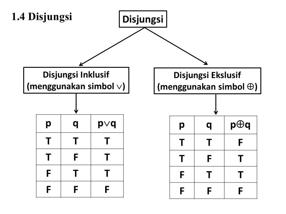 Disjungsi Disjungsi Inklusif (menggunakan simbol  ) Disjungsi Ekslusif (menggunakan simbol  ) pq pqpq TTT TFT FTT FFF pq pqpq TTF TFT FTT FFF 1.4 Disjungsi