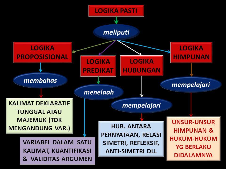 LOGIKA PASTI LOGIKA PROPOSISIONAL LOGIKA PREDIKAT LOGIKA HUBUNGAN LOGIKA HIMPUNAN KALIMAT DEKLARATIF TUNGGAL ATAU MAJEMUK (TDK MENGANDUNG VAR.) VARIABEL DALAM SATU KALIMAT, KUANTIFIKASI & VALIDITAS ARGUMEN HUB.