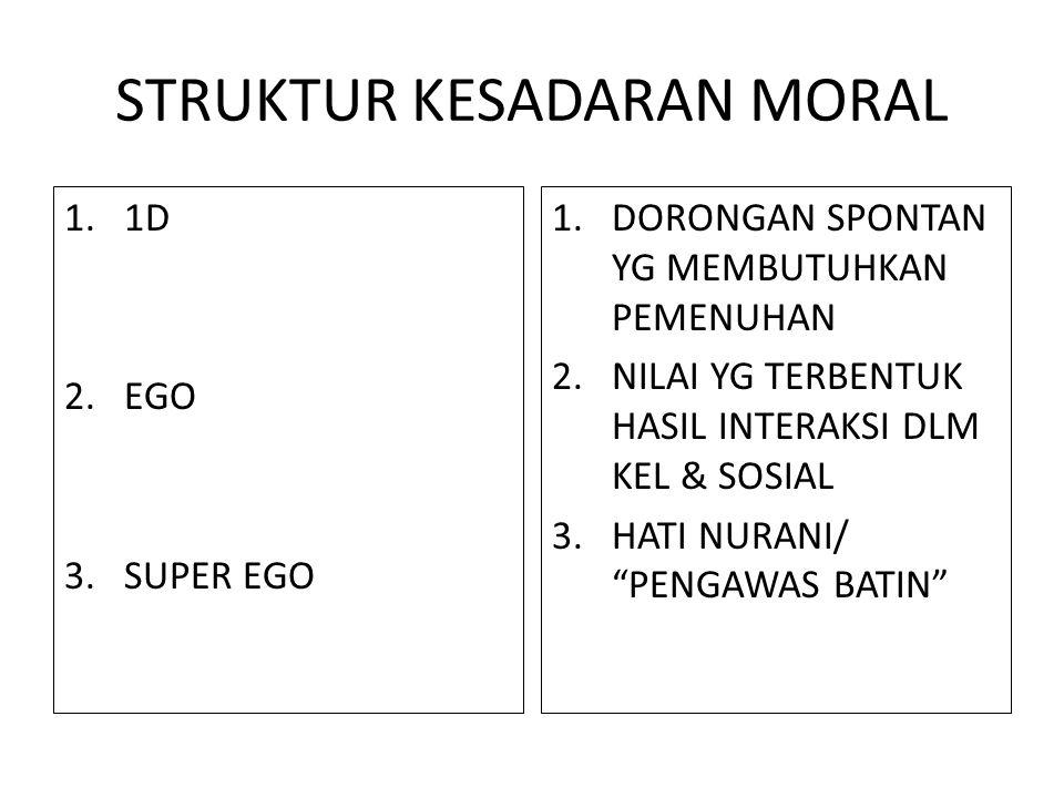 STRUKTUR KESADARAN MORAL 1.1D 2.EGO 3.SUPER EGO 1.DORONGAN SPONTAN YG MEMBUTUHKAN PEMENUHAN 2.NILAI YG TERBENTUK HASIL INTERAKSI DLM KEL & SOSIAL 3.HA