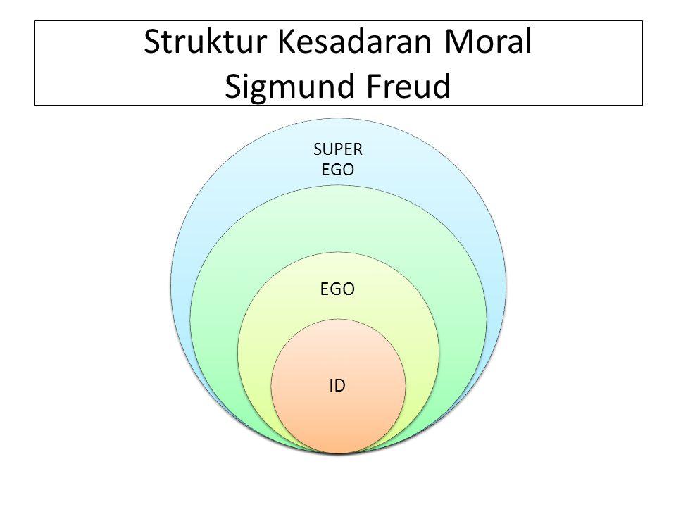 Struktur Kesadaran Moral Sigmund Freud SUPER EGO EGO ID