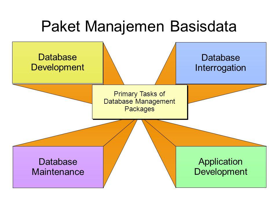 Paket Manajemen Basisdata Database Development Database Maintenance Database Interrogation Application Development Primary Tasks of Database Managemen