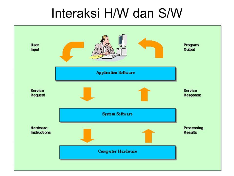 Jenis-jenis Perangkat Lunak Perangkat Lunak Sistem (System S/W) –Program-program yang mengerjakan tugas pengendalian/perawatan sumber-sumber komputer (prosesor, memori, peralatan I/O dan lainnya) –Berhubungan langsung dengan H/W Perangkat Lunak Aplikasi (Application S/W) –Program-program yang berinteraksi dengan pengguna dalam mengerjakan pekerjaan yang berguna bagi pengguna –Berhubungan dengan H/W melalui bantuan perangkat lunak sistem