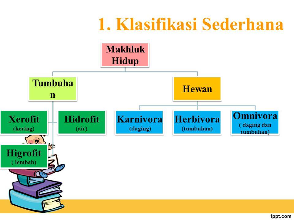 1. Klasifikasi Sederhana Makhluk Hidup Tumbuha n Xerofit (kering) Hidrofit (air) Higrofit ( lembab) Hewan Karnivora (daging) Herbivora (tumbuhan) Omni