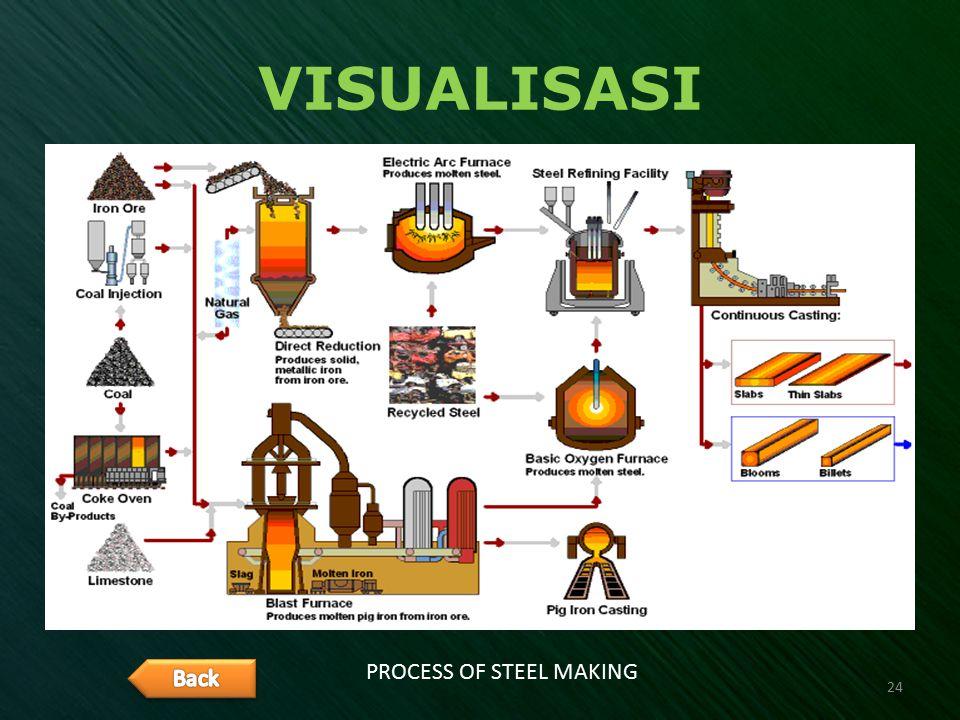 VISUALISASI PROCESS OF STEEL MAKING 24