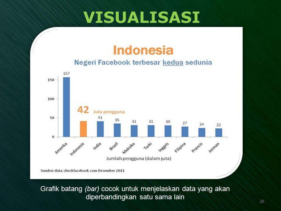 VISUALISASI Grafik batang (bar) cocok untuk menjelaskan data yang akan diperbandingkan satu sama lain 26
