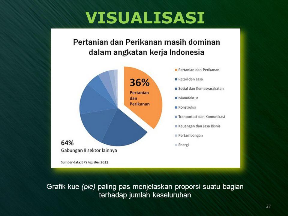 VISUALISASI Grafik kue (pie) paling pas menjelaskan proporsi suatu bagian terhadap jumlah keseluruhan 27