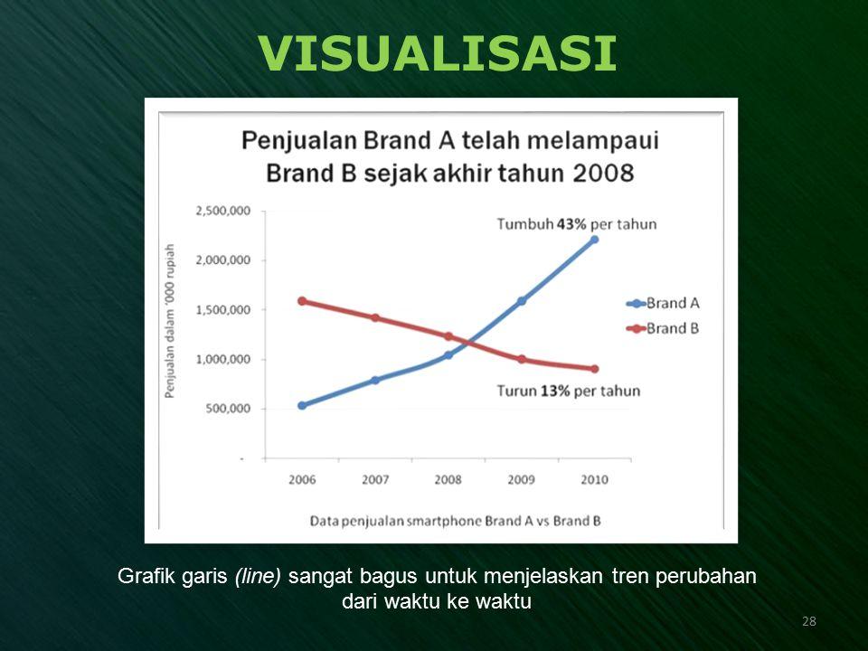 VISUALISASI Grafik garis (line) sangat bagus untuk menjelaskan tren perubahan dari waktu ke waktu 28