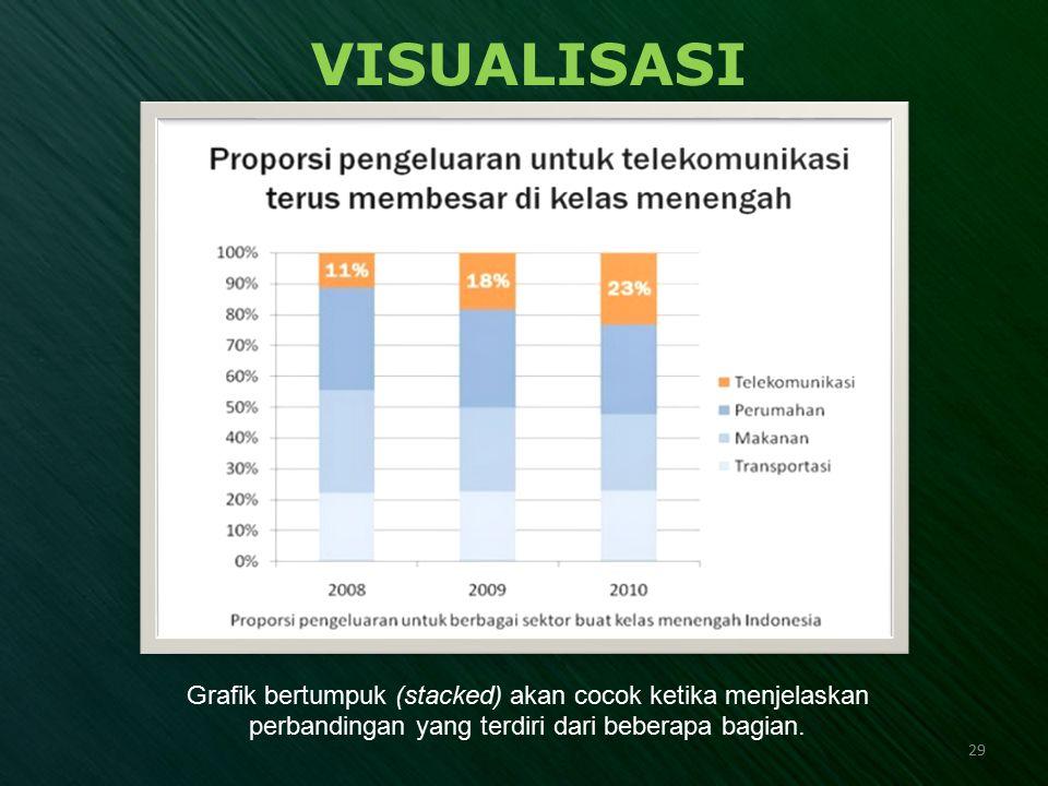 VISUALISASI Grafik bertumpuk (stacked) akan cocok ketika menjelaskan perbandingan yang terdiri dari beberapa bagian. 29