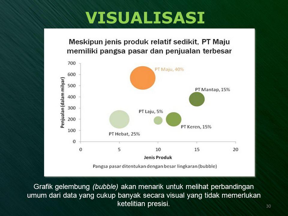 VISUALISASI Grafik gelembung (bubble) akan menarik untuk melihat perbandingan umum dari data yang cukup banyak secara visual yang tidak memerlukan ket