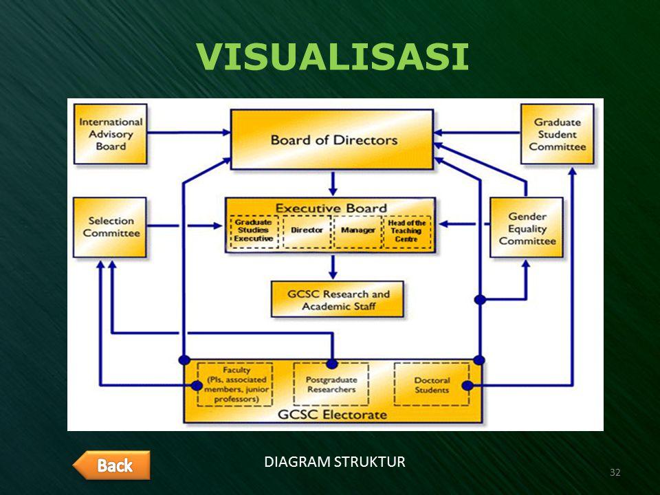 VISUALISASI DIAGRAM STRUKTUR 32