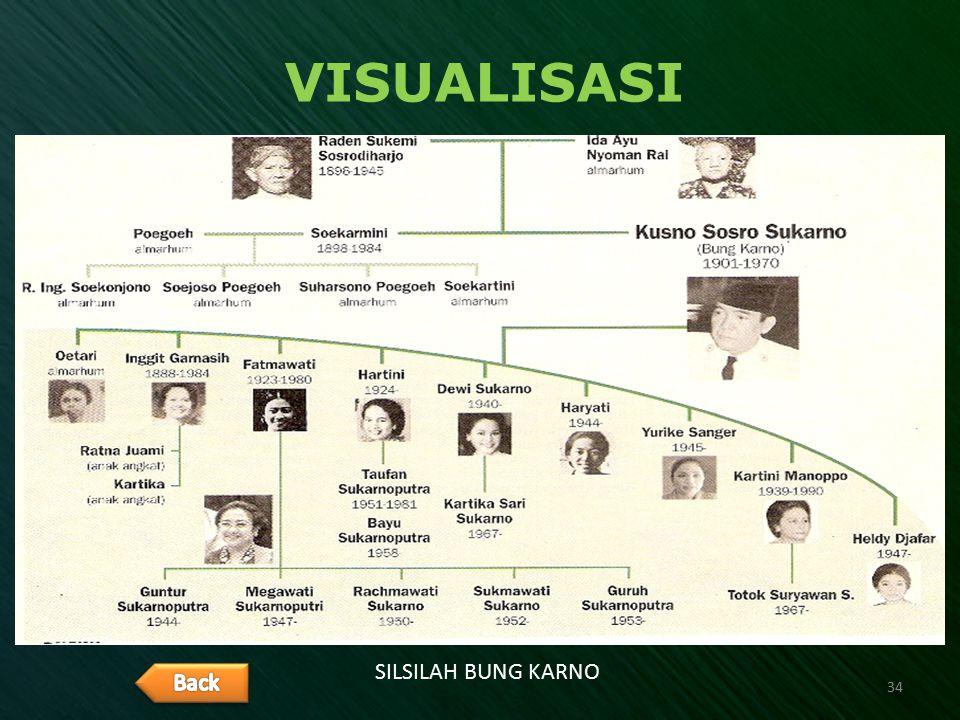 VISUALISASI SILSILAH BUNG KARNO 34