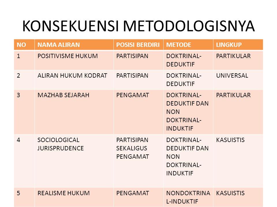 KONSEKUENSI METODOLOGISNYA NONAMA ALIRANPOSISI BERDIRIMETODELINGKUP 1POSITIVISME HUKUMPARTISIPANDOKTRINAL- DEDUKTIF PARTIKULAR 2ALIRAN HUKUM KODRATPAR
