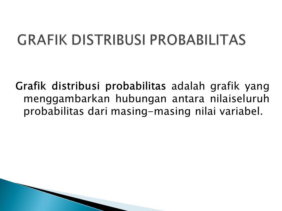 Grafik distribusi probabilitas adalah grafik yang menggambarkan hubungan antara nilaiseluruh probabilitas dari masing-masing nilai variabel.
