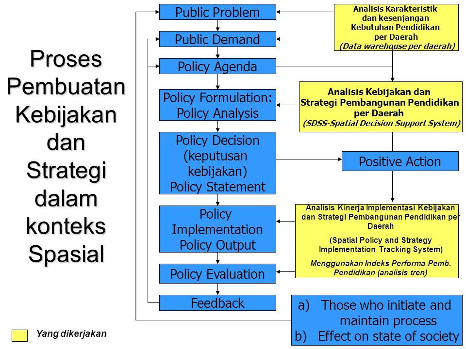 Proses Pembuatan Kebijakan dan Strategi dalam konteks Spasial Public Problem Public Demand Policy Agenda Policy Formulation: Policy Analysis Policy De