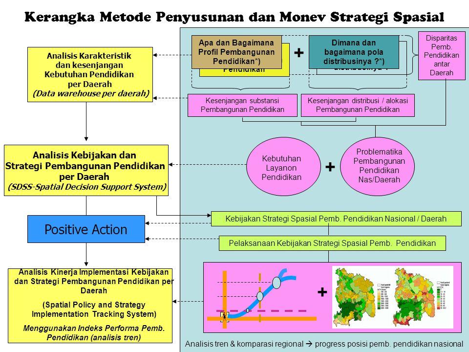 Dimana dan bagaimana pola distribusinya ? Apa dan Bagaimana Profil Pembangunan Pendidikan Kerangka Metode Penyusunan dan Monev Strategi Spasial Analis