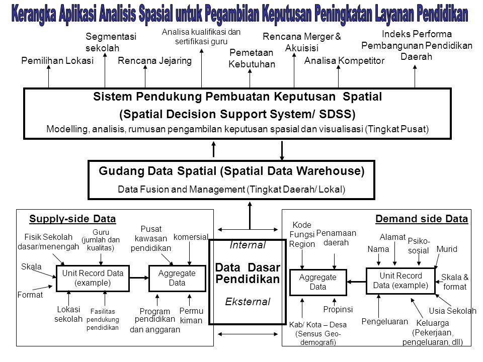 Internal Data Dasar Pendidikan Eksternal Sistem Pendukung Pembuatan Keputusan Spatial (Spatial Decision Support System/ SDSS) Modelling, analisis, rum