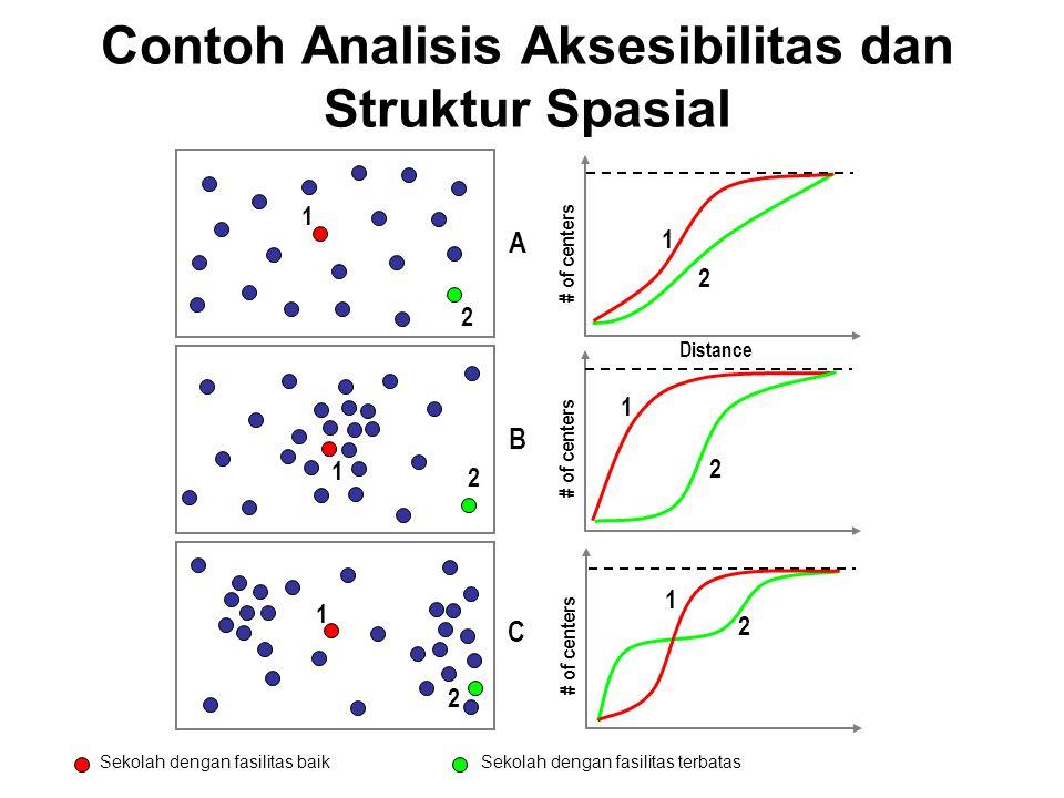 Contoh Analisis Aksesibilitas dan Struktur Spasial 1 2 2 1 Distance # of centers 2 1 2 1 2 1 2 1 A B C Sekolah dengan fasilitas baikSekolah dengan fas
