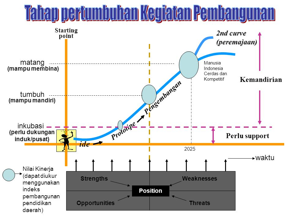 ide Prototipe Pengembangan Starting point inkubasi waktu tumbuh matang Nilai Kinerja (dapat diukur menggunakan indeks pembangunan pendidikan daerah) S