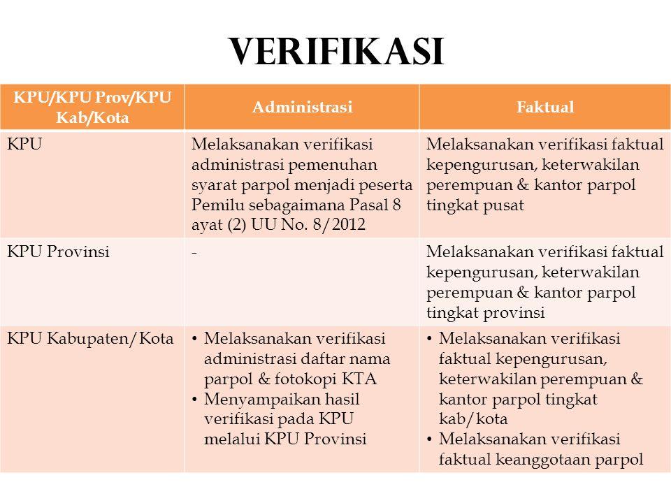 KPU/KPU Prov/KPU Kab/Kota AdministrasiFaktual KPUMelaksanakan verifikasi administrasi pemenuhan syarat parpol menjadi peserta Pemilu sebagaimana Pasal 8 ayat (2) UU No.