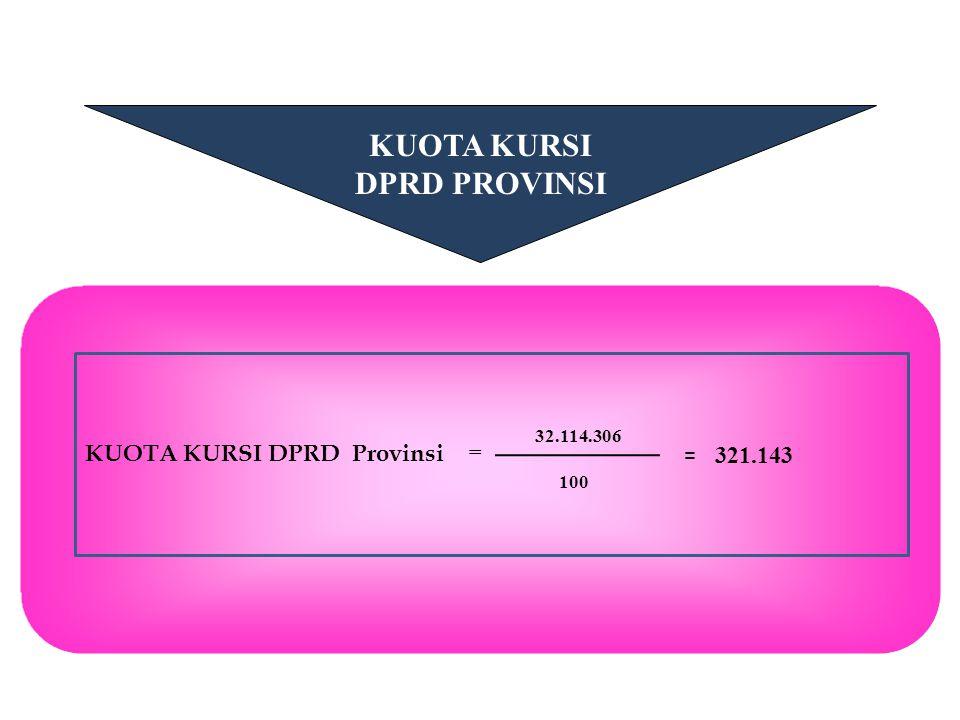 KUOTA KURSI DPRD PROVINSI KUOTA KURSI DPRD Provinsi = 32.114.306 100 = 321.143