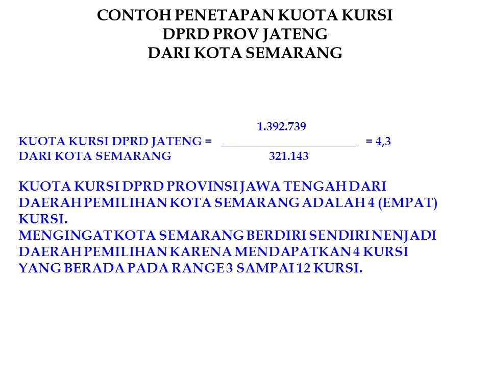 CONTOH PENETAPAN KUOTA KURSI DPRD PROV JATENG DARI KOTA SEMARANG 1.392.739 KUOTA KURSI DPRD JATENG = = 4,3 DARI KOTA SEMARANG 321.143 KUOTA KURSI DPRD PROVINSI JAWA TENGAH DARI DAERAH PEMILIHAN KOTA SEMARANG ADALAH 4 (EMPAT) KURSI.