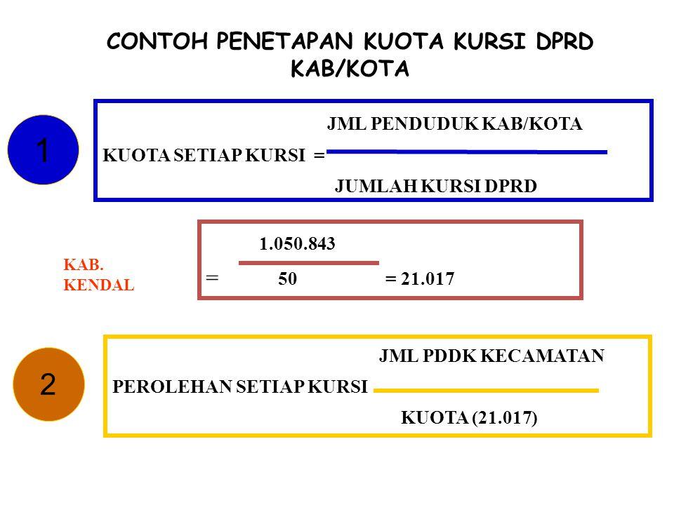 CONTOH PENETAPAN KUOTA KURSI DPRD KAB/KOTA 1 JML PENDUDUK KAB/KOTA KUOTA SETIAP KURSI = JUMLAH KURSI DPRD 1.050.843 = 50 = 21.017 KAB. KENDAL JML PDDK