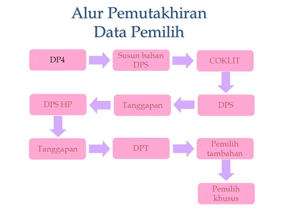 DP4 Susun bahan DPS COKLIT DPSTanggapan DPS HP Tanggapan DPT Pemilih tambahan Pemilih khusus Alur Pemutakhiran Data Pemilih