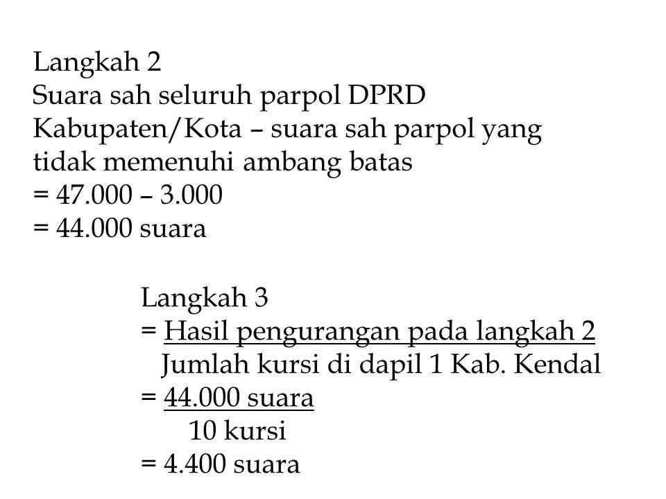 Langkah 2 Suara sah seluruh parpol DPRD Kabupaten/Kota – suara sah parpol yang tidak memenuhi ambang batas = 47.000 – 3.000 = 44.000 suara Langkah 3 = Hasil pengurangan pada langkah 2 Jumlah kursi di dapil 1 Kab.