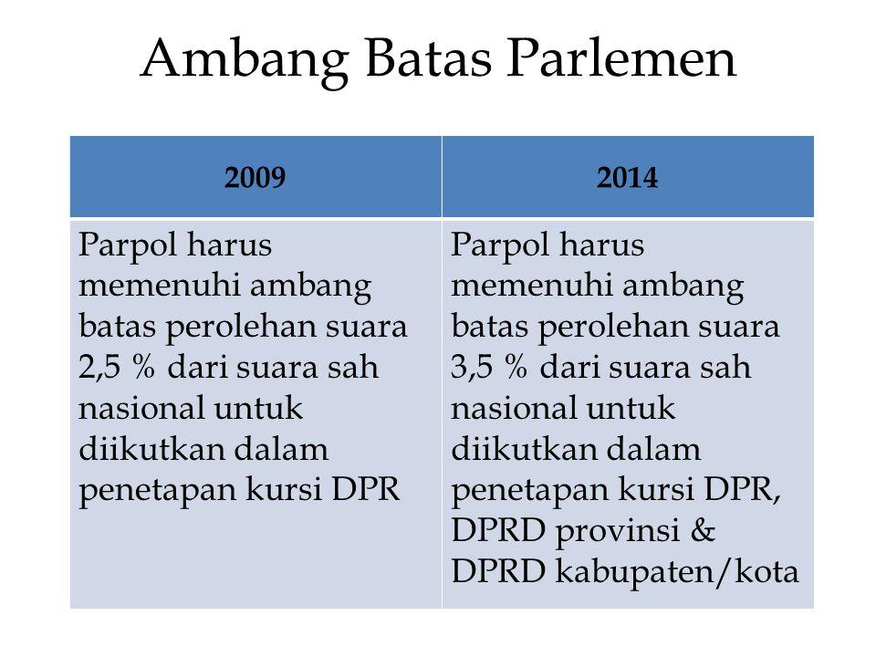 Ambang Batas Parlemen 20092014 Parpol harus memenuhi ambang batas perolehan suara 2,5 % dari suara sah nasional untuk diikutkan dalam penetapan kursi DPR Parpol harus memenuhi ambang batas perolehan suara 3,5 % dari suara sah nasional untuk diikutkan dalam penetapan kursi DPR, DPRD provinsi & DPRD kabupaten/kota