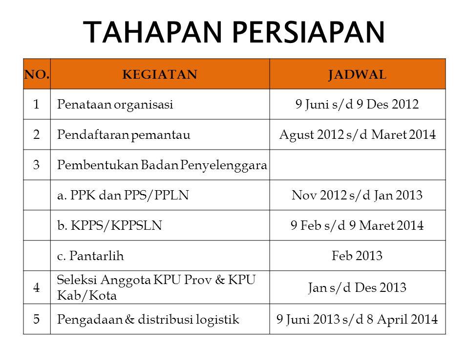 TAHAPAN PERSIAPAN NO.KEGIATANJADWAL 1Penataan organisasi9 Juni s/d 9 Des 2012 2Pendaftaran pemantauAgust 2012 s/d Maret 2014 3Pembentukan Badan Penyel