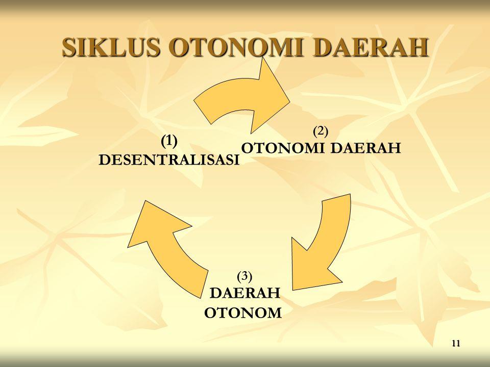 11 SIKLUS OTONOMI DAERAH (2) OTONOMI DAERAH (3) DAERAH OTONOM (1) DESENTRALISASI