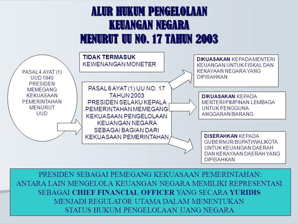 ALUR HUKUM PENGELOLAAN KEUANGAN NEGARA MENURUT UU NO. 17 TAHUN 2003 PASAL 4 AYAT (1) UUD 1945 PRESIDEN MEMEGANG KEKUASAAN PEMERINTAHAN MENURUT UUD PAS