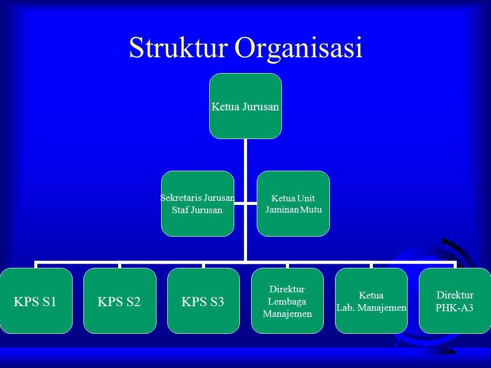 Struktur Organisasi Ketua Jurusan KPS S1KPS S2KPS S3 Direktur Lembaga Manajemen Ketua Lab. Manajemen Direktur PHK-A3 Sekretaris Jurusan Staf Jurusan K