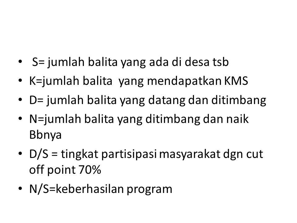 S= jumlah balita yang ada di desa tsb K=jumlah balita yang mendapatkan KMS D= jumlah balita yang datang dan ditimbang N=jumlah balita yang ditimbang d