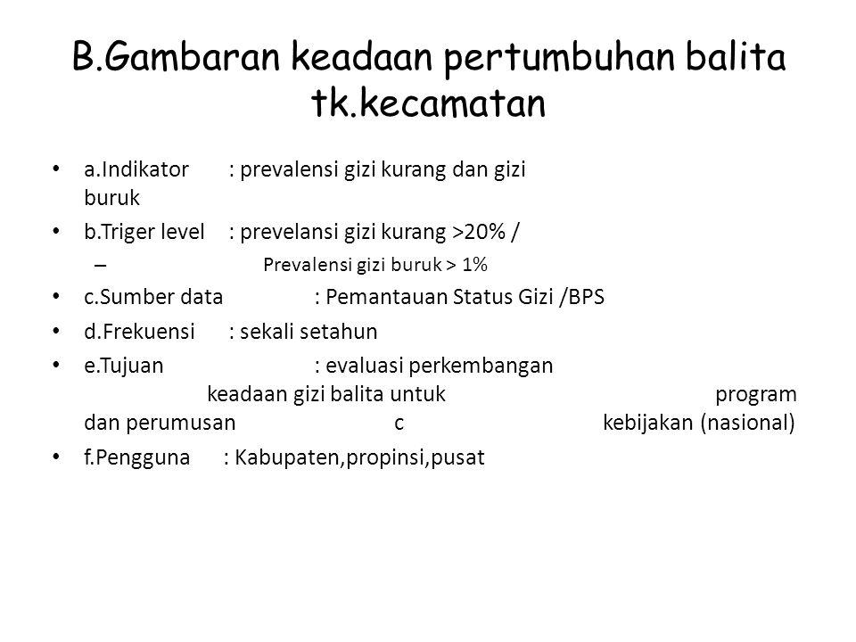 B.Gambaran keadaan pertumbuhan balita tk.kecamatan a.Indikator : prevalensi gizi kurang dan gizi buruk b.Triger level : prevelansi gizi kurang >20% /