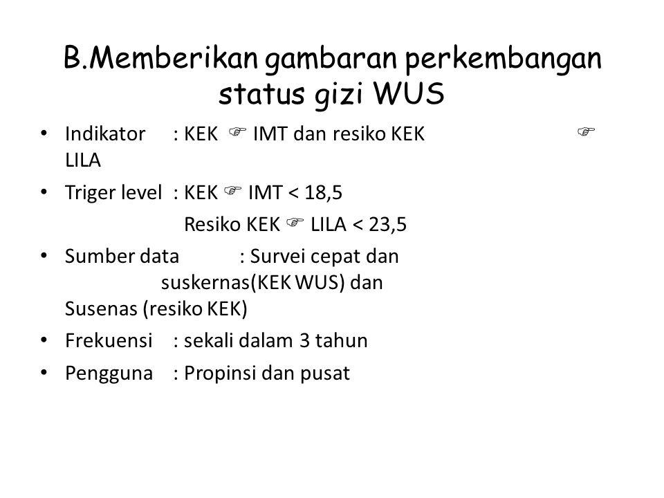 B.Memberikan gambaran perkembangan status gizi WUS Indikator: KEK  IMT dan resiko KEK  LILA Triger level: KEK  IMT < 18,5 Resiko KEK  LILA < 23,5