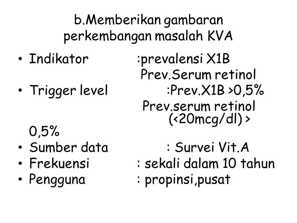 b.Memberikan gambaran perkembangan masalah KVA Indikator:prevalensi X1B Prev.Serum retinol Trigger level:Prev.X1B >0,5% Prev.serum retinol ( 0,5% Sumb