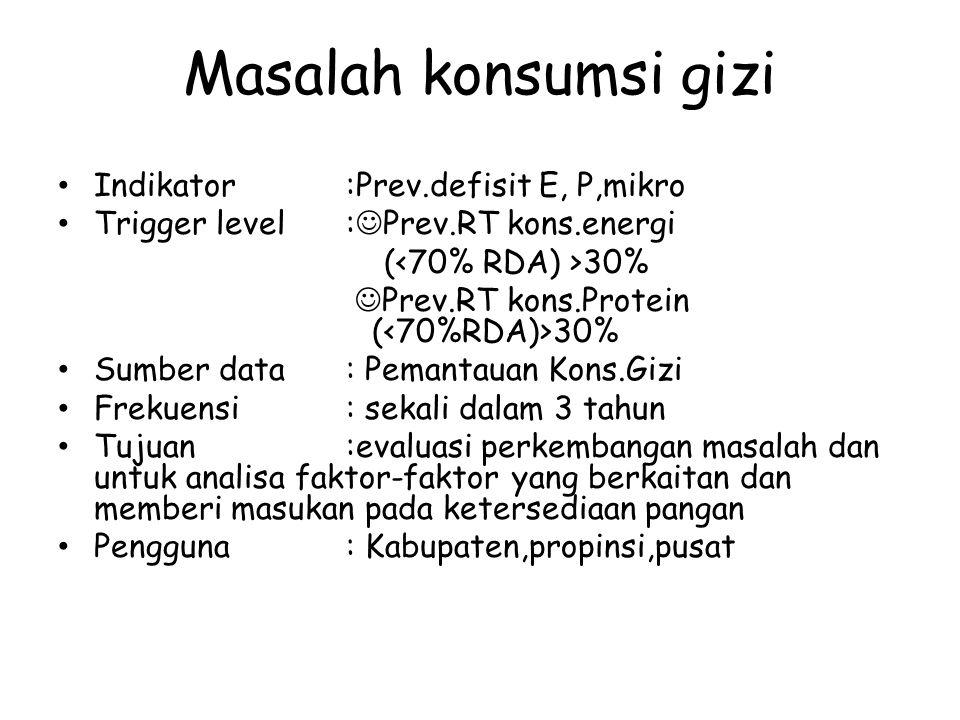 Masalah konsumsi gizi Indikator:Prev.defisit E, P,mikro Trigger level: Prev.RT kons.energi ( 30% Prev.RT kons.Protein ( 30% Sumber data: Pemantauan Ko